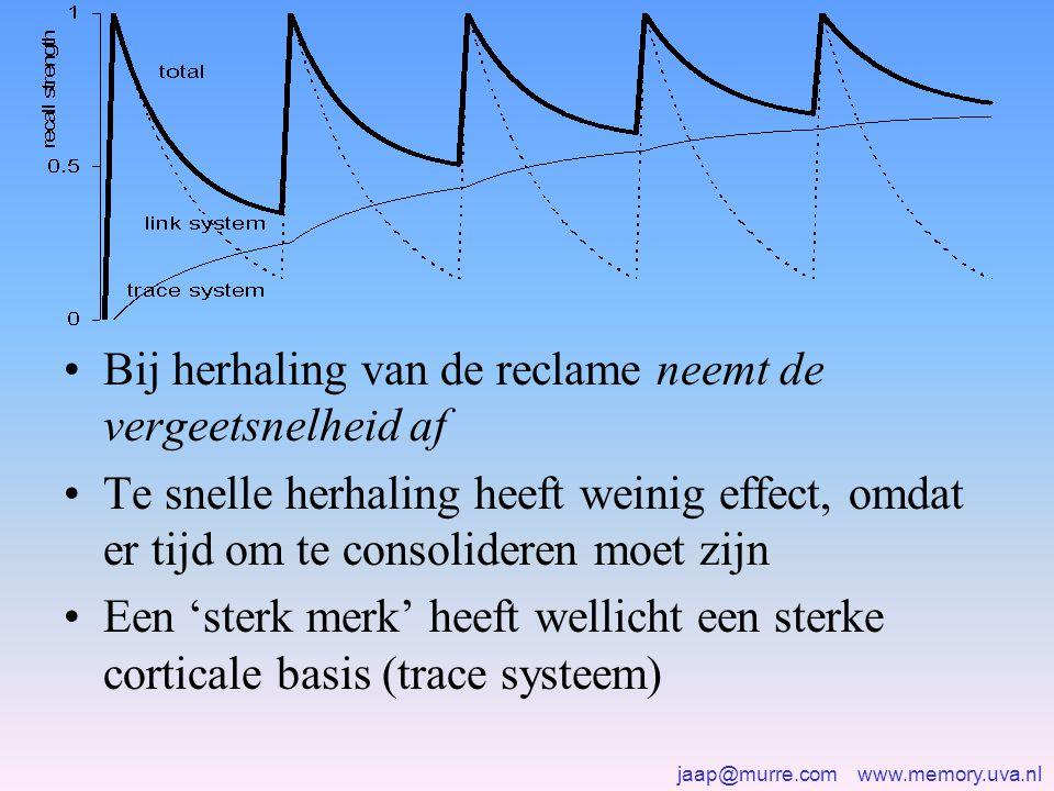 jaap@murre.com www.memory.uva.nl •Bij herhaling van de reclame neemt de vergeetsnelheid af •Te snelle herhaling heeft weinig effect, omdat er tijd om te consolideren moet zijn •Een 'sterk merk' heeft wellicht een sterke corticale basis (trace systeem)