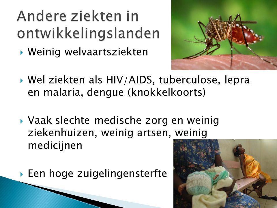  Weinig welvaartsziekten  Wel ziekten als HIV/AIDS, tuberculose, lepra en malaria, dengue (knokkelkoorts)  Vaak slechte medische zorg en weinig zie