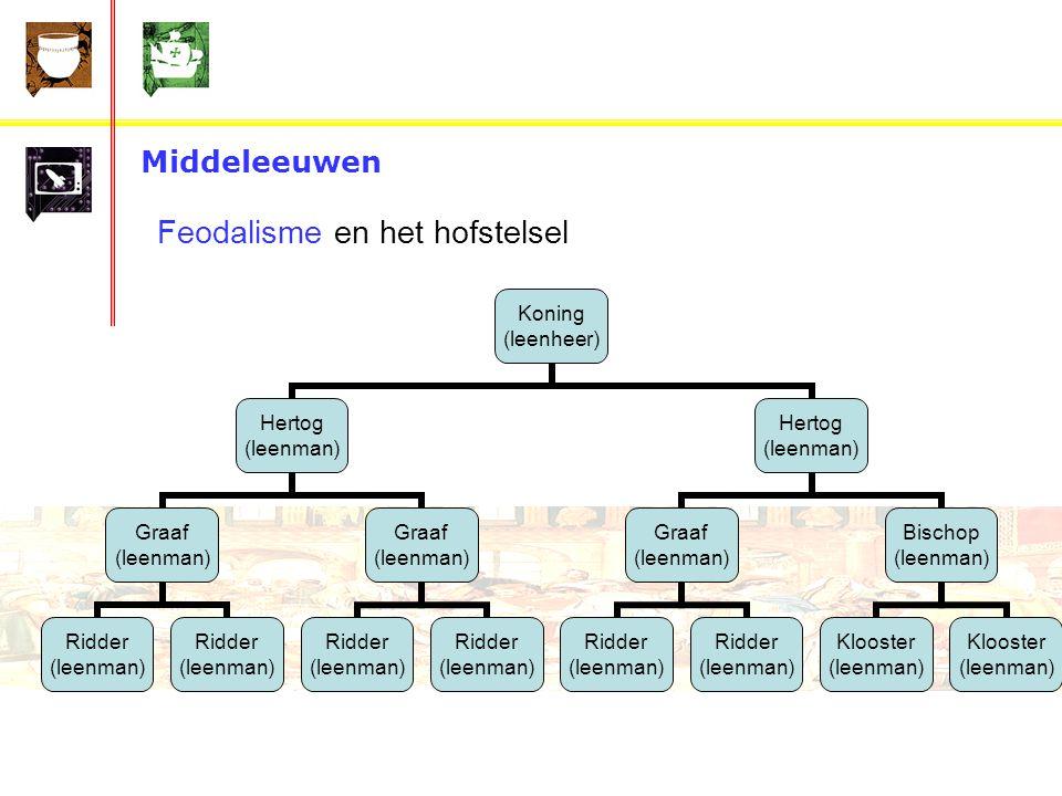 Middeleeuwen Feodalisme en het hofstelsel Koning (leenheer) Hertog (leenman) Graaf (leenman) Ridder (leenman) Ridder (leenman) Graaf (leenman) Ridder (leenman) Ridder (leenman) Hertog (leenman) Graaf (leenman) Ridder (leenman) Ridder (leenman) Bischop (leenman) Klooster (leenman) Klooster (leenman)