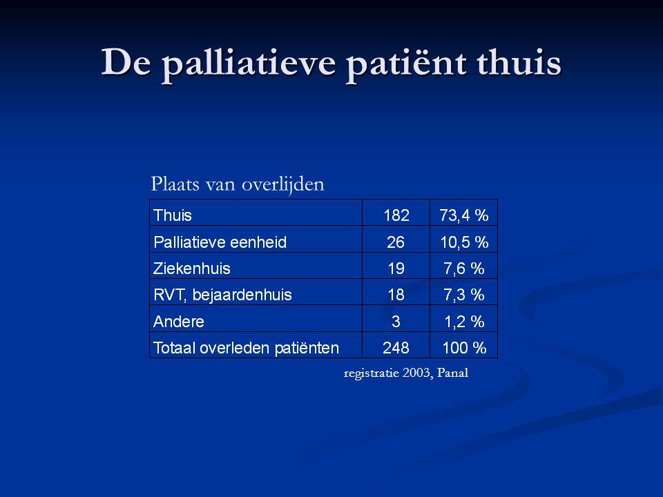 De palliatieve patiënt thuis Plaats van overlijden registratie 2003, Panal