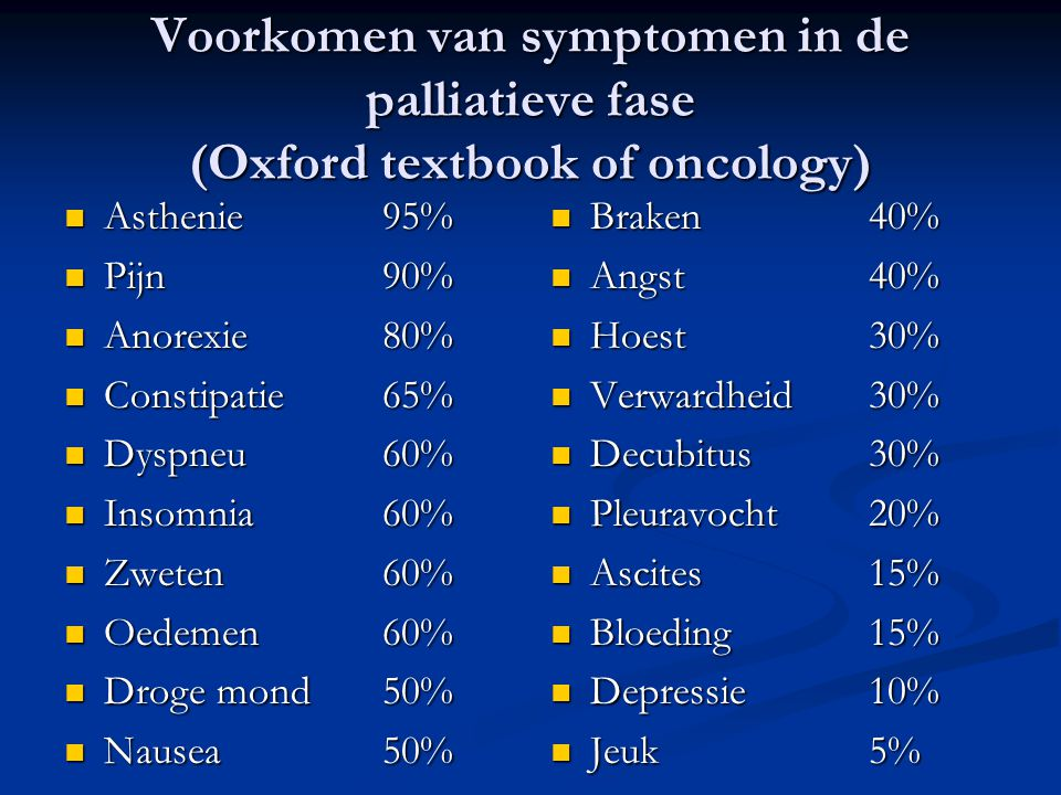 Voorkomen van symptomen in de palliatieve fase (Oxford textbook of oncology)  Asthenie 95%  Pijn90%  Anorexie80%  Constipatie65%  Dyspneu60%  Insomnia60%  Zweten 60%  Oedemen60%  Droge mond50%  Nausea50%  Braken 40%  Angst40%  Hoest30%  Verwardheid30%  Decubitus30%  Pleuravocht20%  Ascites15%  Bloeding15%  Depressie 10%  Jeuk5%