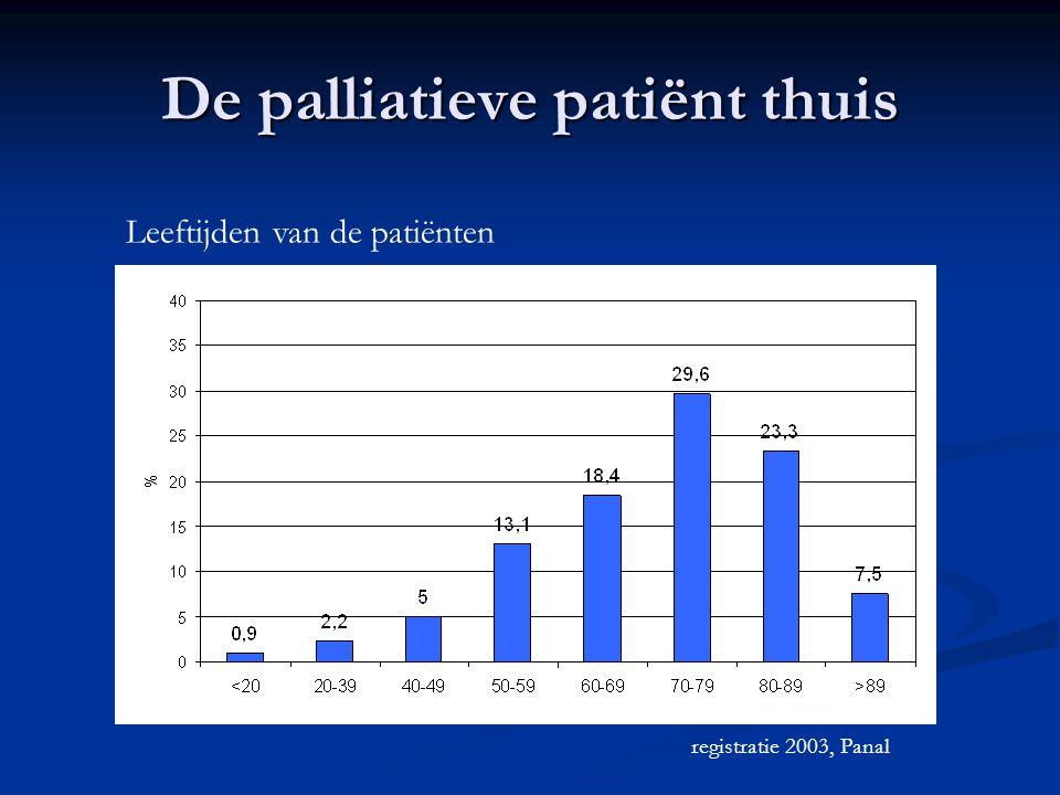De palliatieve patiënt thuis Leeftijden van de patiënten registratie 2003, Panal