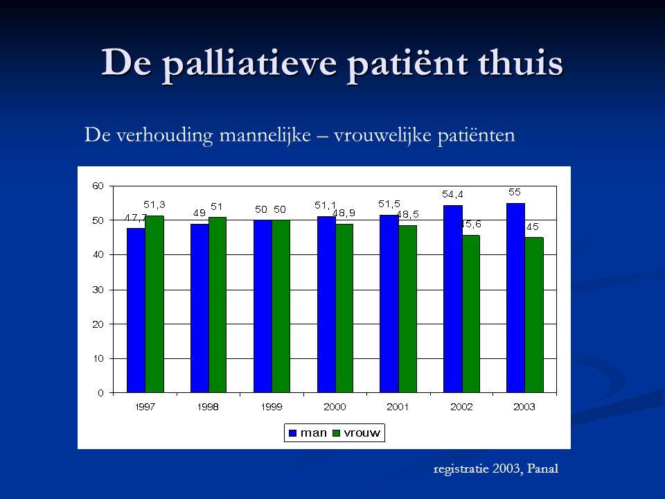 De palliatieve patiënt thuis registratie 2003, Panal De verhouding mannelijke – vrouwelijke patiënten