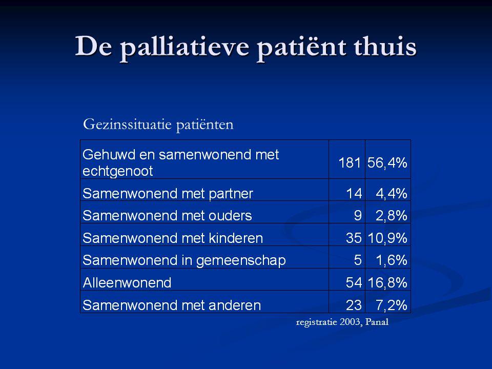 De palliatieve patiënt thuis registratie 2003, Panal Oncologische aandoeningen