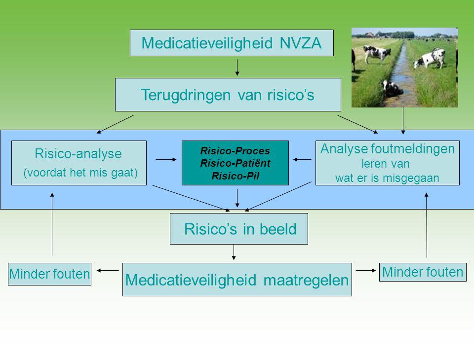Medicatieveiligheid NVZA Terugdringen van risico's Risico-analyse (voordat het mis gaat) Risico-Proces Risico-Patiënt Risico-Pil Risico's in beeld Med