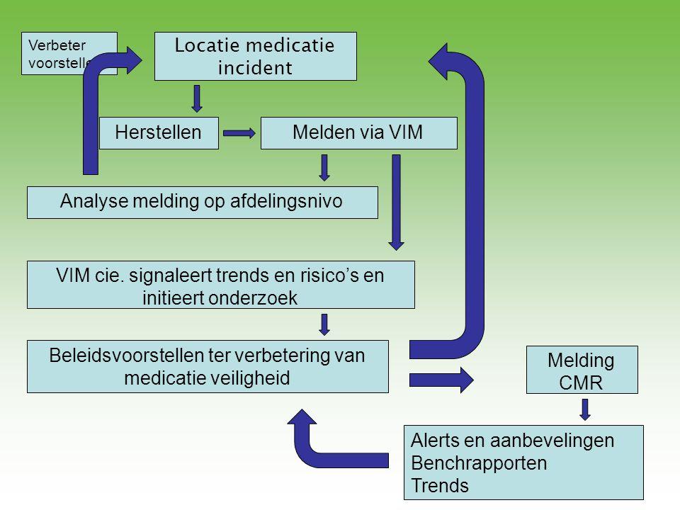 Locatie medicatie incident HerstellenMelden via VIM Analyse melding op afdelingsnivo VIM cie. signaleert trends en risico's en initieert onderzoek Bel