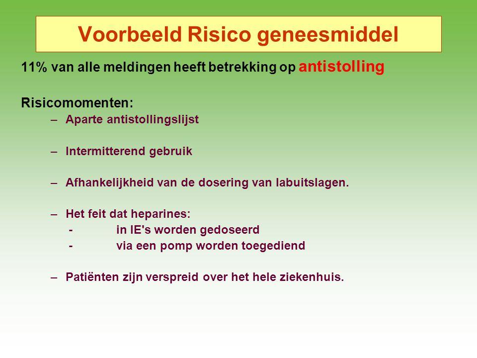 Voorbeeld Risico geneesmiddel 11% van alle meldingen heeft betrekking op antistolling Risicomomenten: –Aparte antistollingslijst –Intermitterend gebru