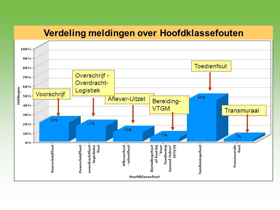 Toedienfout Aflever-Uitzet Overschrijf - Overdracht- Logistiek Voorschrijf Bereiding- VTGM Transmuraal Verdeling meldingen over Hoofdklassefouten