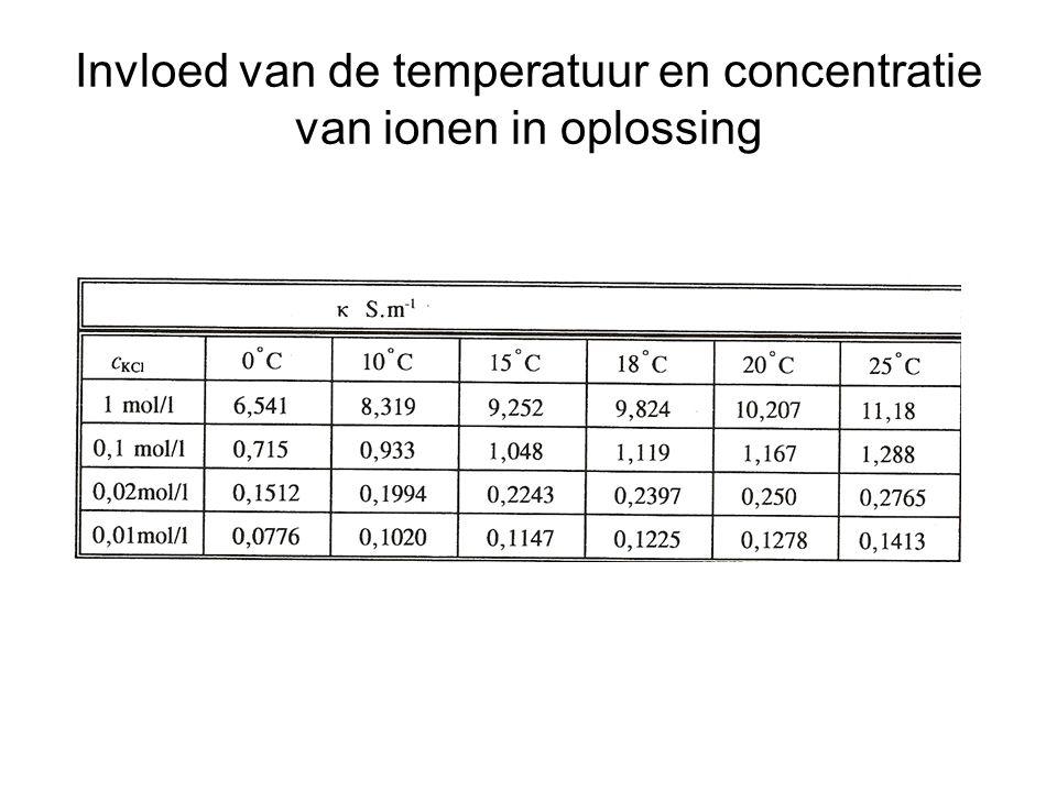 Invloed van de temperatuur en concentratie van ionen in oplossing