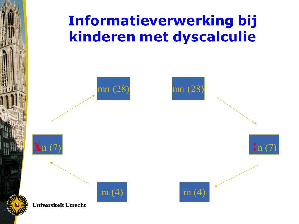 Informatieverwerking bij kinderen met dyscalculie m (4) mn (28) : n (7) x n (7) mn (28) m (4)