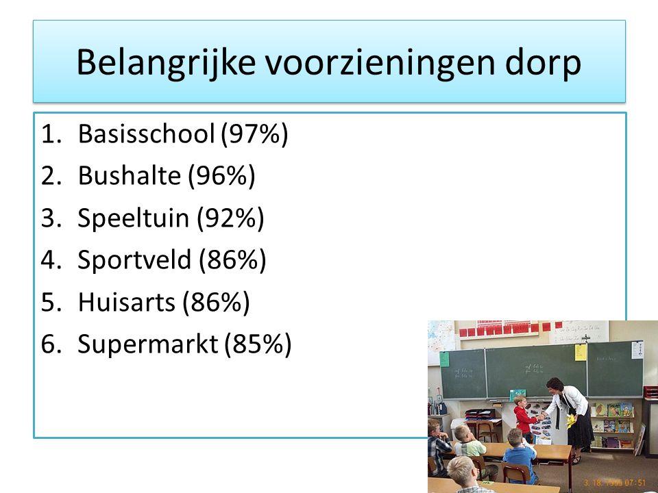 Belangrijke voorzieningen dorp 1.Basisschool (97%) 2.Bushalte (96%) 3.Speeltuin (92%) 4.Sportveld (86%) 5.Huisarts (86%) 6.Supermarkt (85%)