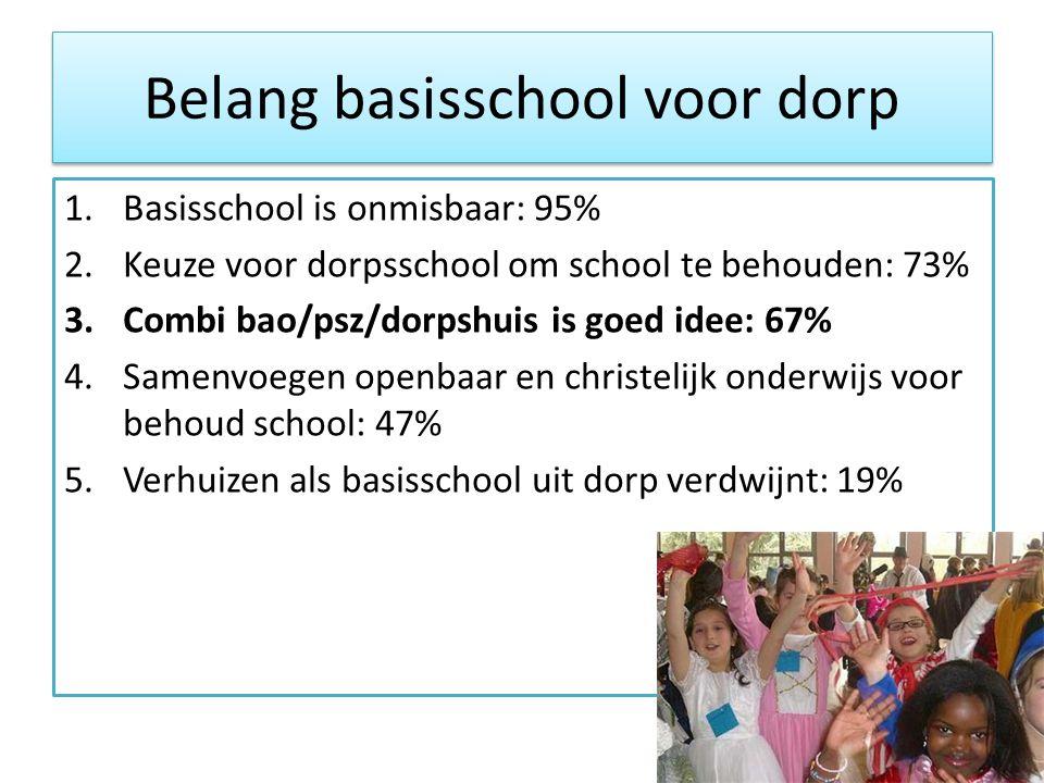 Belang basisschool voor dorp 1.Basisschool is onmisbaar: 95% 2.Keuze voor dorpsschool om school te behouden: 73% 3.Combi bao/psz/dorpshuis is goed ide