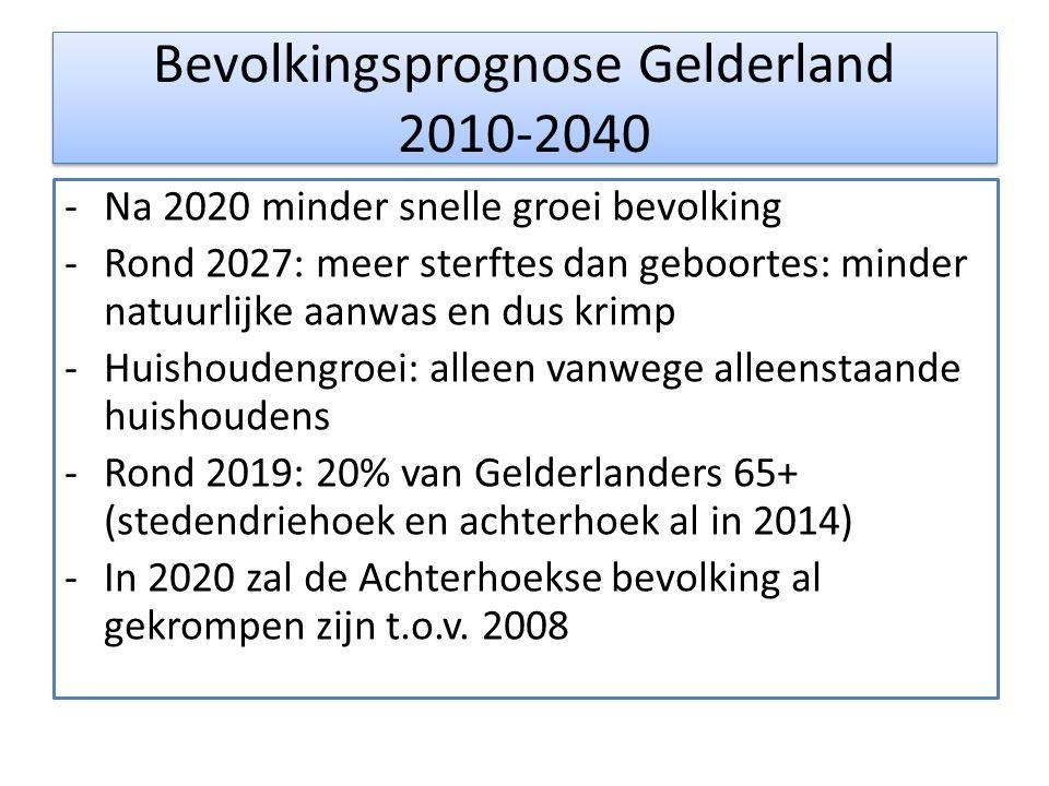 Bevolkingsprognose Gelderland 2010-2040 -Na 2020 minder snelle groei bevolking -Rond 2027: meer sterftes dan geboortes: minder natuurlijke aanwas en dus krimp -Huishoudengroei: alleen vanwege alleenstaande huishoudens -Rond 2019: 20% van Gelderlanders 65+ (stedendriehoek en achterhoek al in 2014) -In 2020 zal de Achterhoekse bevolking al gekrompen zijn t.o.v.