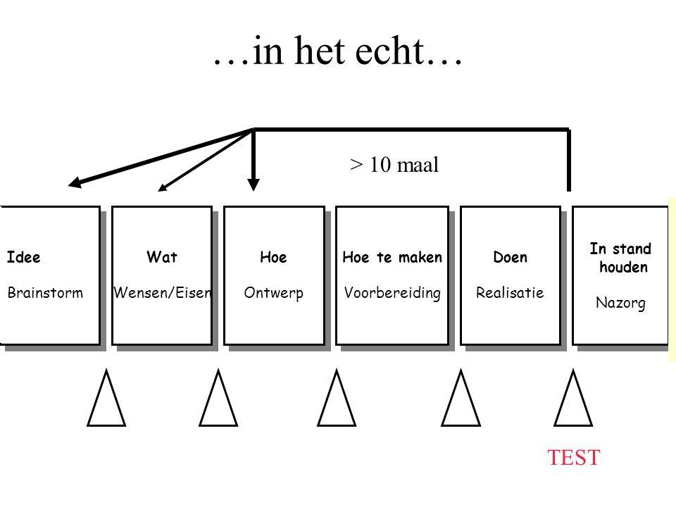 …in het echt… Idee Brainstorm Idee Brainstorm Wat Wensen/Eisen Wat Wensen/Eisen Hoe Ontwerp Hoe Ontwerp Hoe te maken Voorbereiding Hoe te maken Voorbe