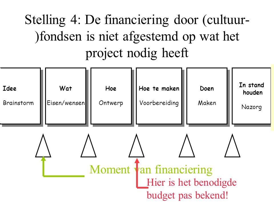 Stelling 4: De financiering door (cultuur- )fondsen is niet afgestemd op wat het project nodig heeft Idee Brainstorm Idee Brainstorm Wat Eisen/wensen