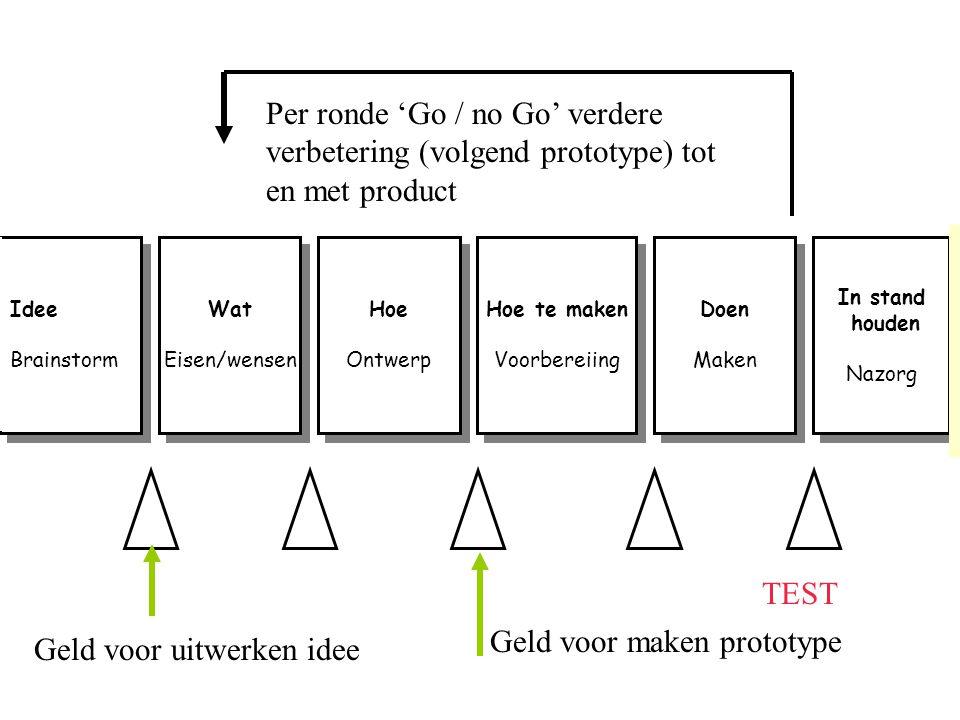 Idee Brainstorm Idee Brainstorm Wat Eisen/wensen Wat Eisen/wensen Hoe Ontwerp Hoe Ontwerp Hoe te maken Voorbereiing Hoe te maken Voorbereiing Doen Mak