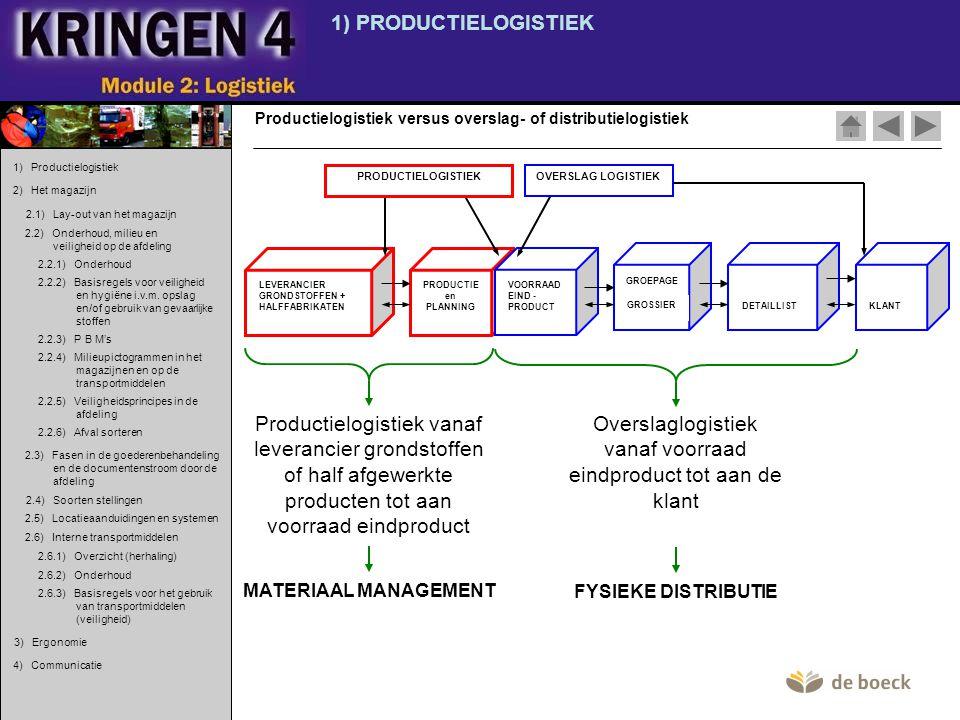 2) HET MAGAZIJN 2.3) Fasen in de goederenbehandeling en de documenten- stroom door de afdeling.