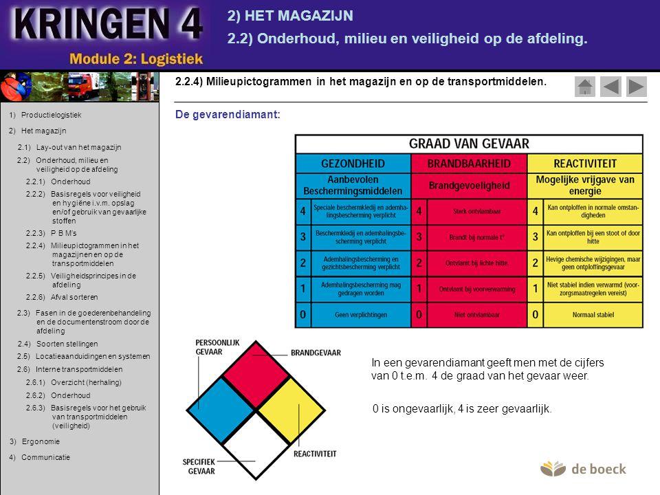 2) HET MAGAZIJN 2.2) Onderhoud, milieu en veiligheid op de afdeling. 2.2.4) Milieupictogrammen in het magazijn en op de transportmiddelen. De gevarend