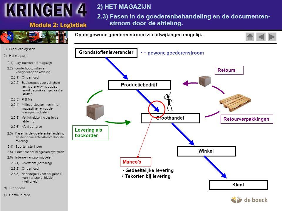 2) HET MAGAZIJN 2.3) Fasen in de goederenbehandeling en de documenten- stroom door de afdeling. Op de gewone goederenstroom zijn afwijkingen mogelijk.
