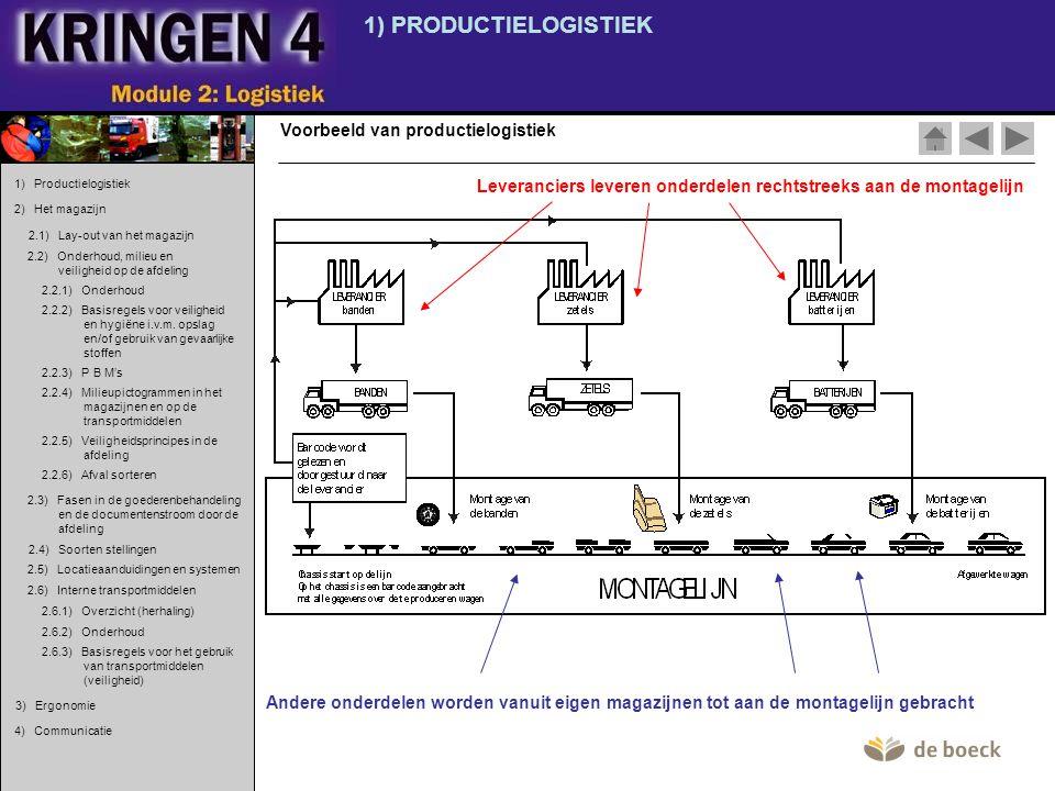 1) PRODUCTIELOGISTIEK Voorbeeld van productielogistiek Leveranciers leveren onderdelen rechtstreeks aan de montagelijn Andere onderdelen worden vanuit