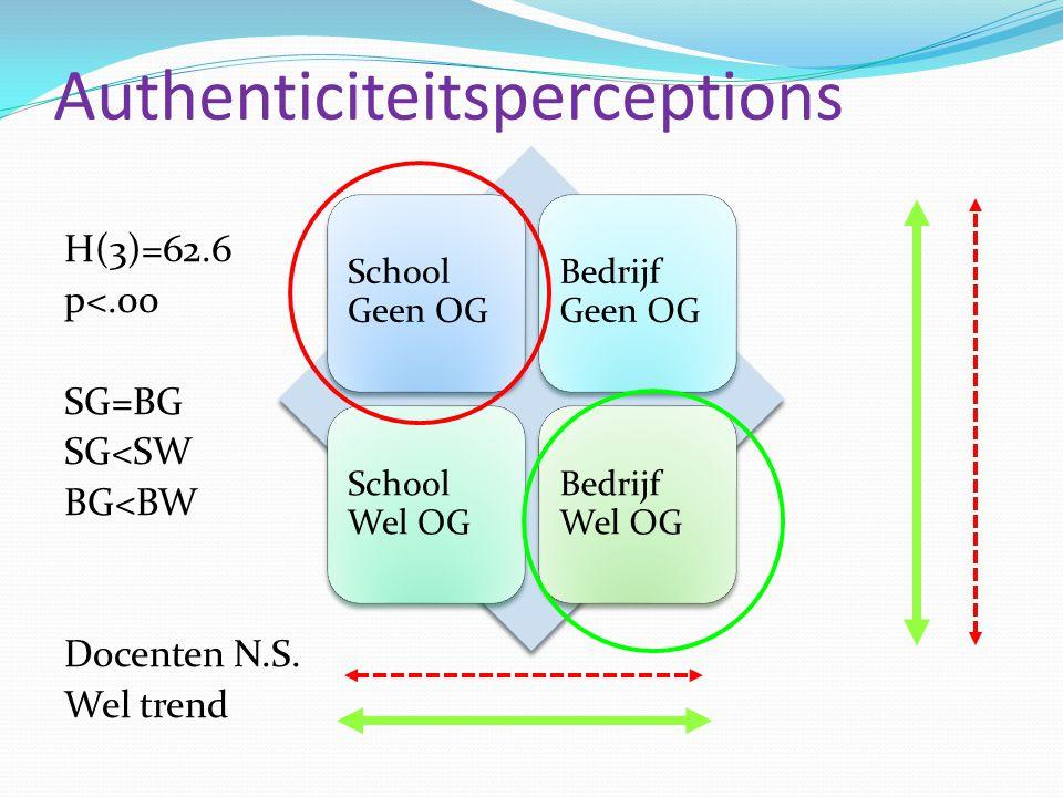 Authenticiteitsperceptions H(3)=62.6 p<.00 SG=BG SG<SW BG<BW Docenten N.S. Wel trend School Geen OG Bedrijf Geen OG School Wel OG Bedrijf Wel OG