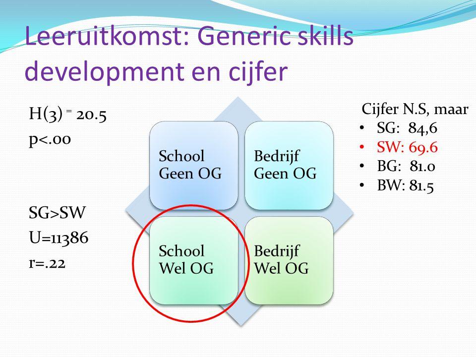 Leeruitkomst: Generic skills development en cijfer H(3) = 20.5 p<.00 SG>SW U=11386 r=.22 School Geen OG Bedrijf Geen OG School Wel OG Bedrijf Wel OG C