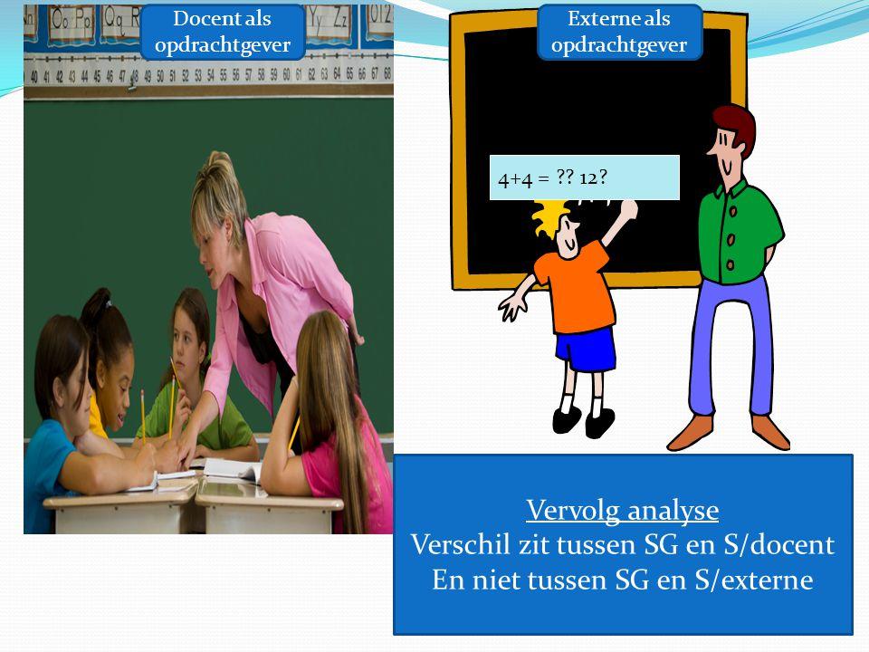 What happens?? 4+4 = ?? 12? Vervolg analyse Verschil zit tussen SG en S/docent En niet tussen SG en S/externe Docent als opdrachtgever Externe als opd