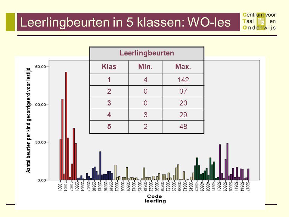 Leerlingbeurten in 5 klassen: WO-les Leerlingbeurten KlasMin.Max. 14142 2037 3020 4329 5248