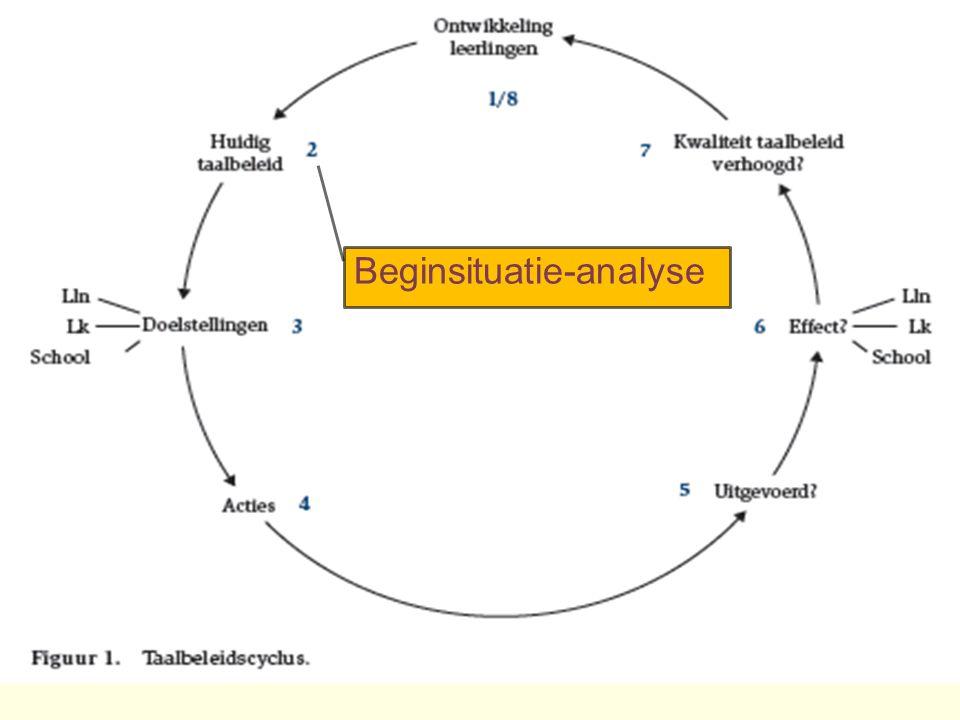 Beginsituatie-analyse