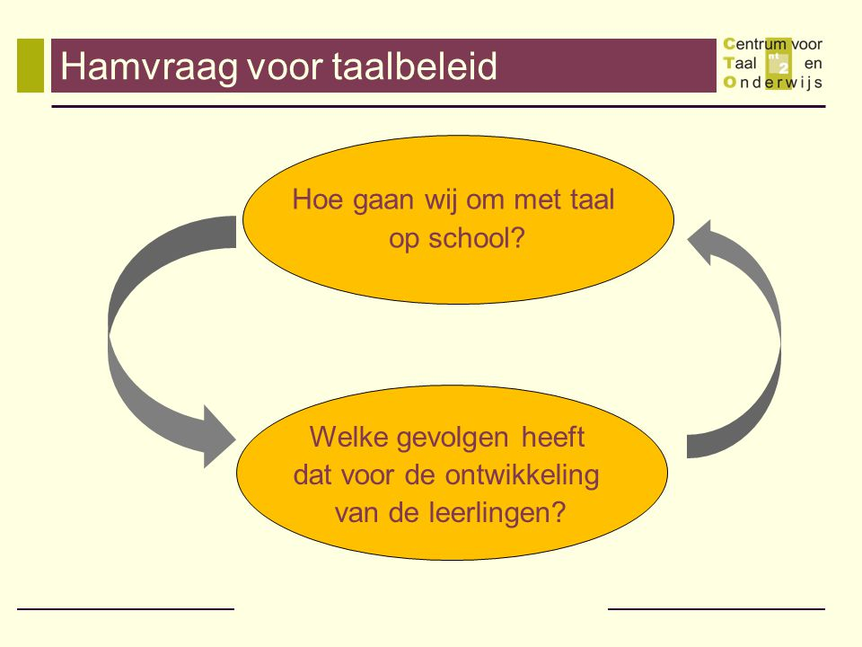 Hamvraag voor taalbeleid Hoe gaan wij om met taal op school? Welke gevolgen heeft dat voor de ontwikkeling van de leerlingen?
