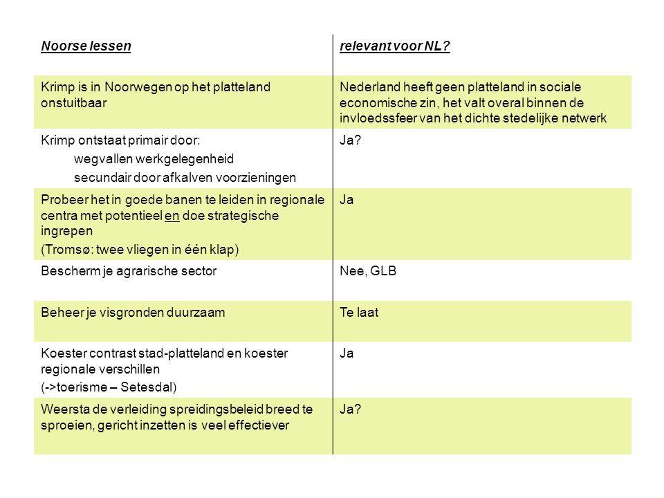 Noorse lessenrelevant voor NL? Krimp is in Noorwegen op het platteland onstuitbaar Nederland heeft geen platteland in sociale economische zin, het val