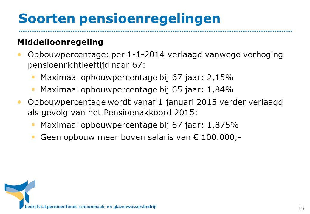 Soorten pensioenregelingen Middelloonregeling • Opbouwpercentage: per 1-1-2014 verlaagd vanwege verhoging pensioenrichtleeftijd naar 67:  Maximaal opbouwpercentage bij 67 jaar: 2,15%  Maximaal opbouwpercentage bij 65 jaar: 1,84% • Opbouwpercentage wordt vanaf 1 januari 2015 verder verlaagd als gevolg van het Pensioenakkoord 2015:  Maximaal opbouwpercentage bij 67 jaar: 1,875%  Geen opbouw meer boven salaris van € 100.000,- 15