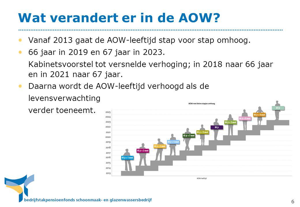 Wat verandert er in de AOW.6 • Vanaf 2013 gaat de AOW-leeftijd stap voor stap omhoog.