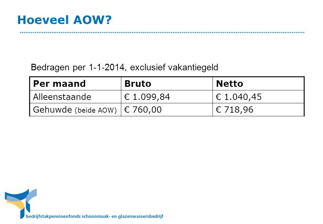 Hoeveel AOW.