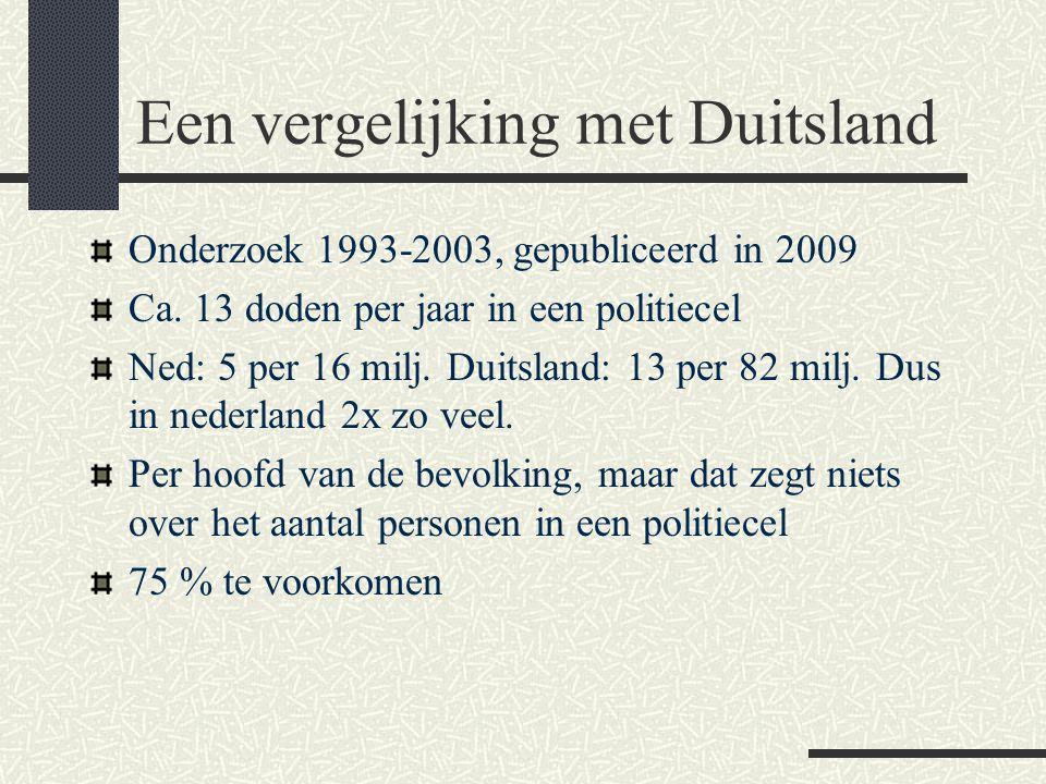 Een vergelijking met Duitsland Onderzoek 1993-2003, gepubliceerd in 2009 Ca. 13 doden per jaar in een politiecel Ned: 5 per 16 milj. Duitsland: 13 per