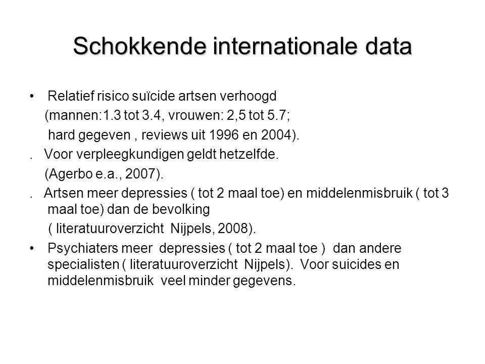 Schokkende internationale data •Relatief risico suïcide artsen verhoogd (mannen:1.3 tot 3.4, vrouwen: 2,5 tot 5.7; hard gegeven, reviews uit 1996 en 2004)..