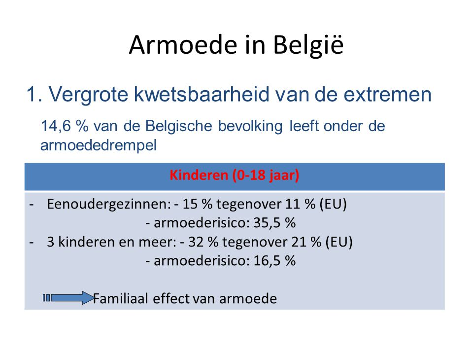 Armoede in België 1. Vergrote kwetsbaarheid van de extremen 14,6 % van de Belgische bevolking leeft onder de armoededrempel Kinderen (0-18 jaar) -Eeno