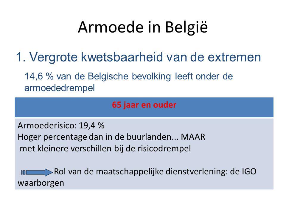 Armoede in België 1. Vergrote kwetsbaarheid van de extremen 14,6 % van de Belgische bevolking leeft onder de armoededrempel 65 jaar en ouder Armoederi