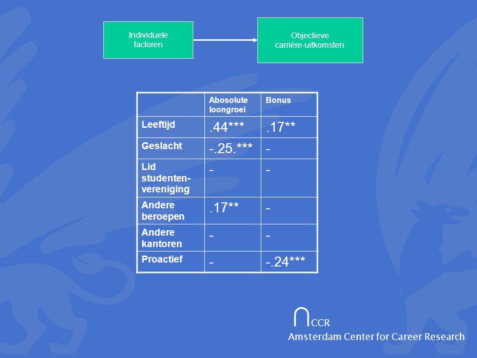 ∩ CCR Amsterdam Center for Career Research Individuele factoren Objectieve carrière-uitkomsten Abosolute loongroei Bonus Leeftijd.44***.17** Geslacht -.25.***- Lid studenten- vereniging -- Andere beroepen.17**- Andere kantoren -- Proactief --.24***