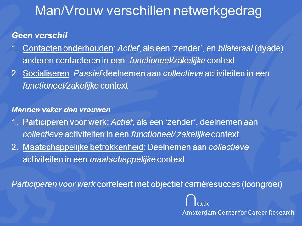 ∩ CCR Amsterdam Center for Career Research Man/Vrouw verschillen netwerkgedrag Geen verschil 1.Contacten onderhouden: Actief, als een 'zender', en bilateraal (dyade) anderen contacteren in een functioneel/zakelijke context 2.Socialiseren: Passief deelnemen aan collectieve activiteiten in een functioneel/zakelijke context Mannen vaker dan vrouwen 1.Participeren voor werk: Actief, als een 'zender', deelnemen aan collectieve activiteiten in een functioneel/ zakelijke context 2.Maatschappelijke betrokkenheid: Deelnemen aan collectieve activiteiten in een maatschappelijke context Participeren voor werk correleert met objectief carrièresucces (loongroei)