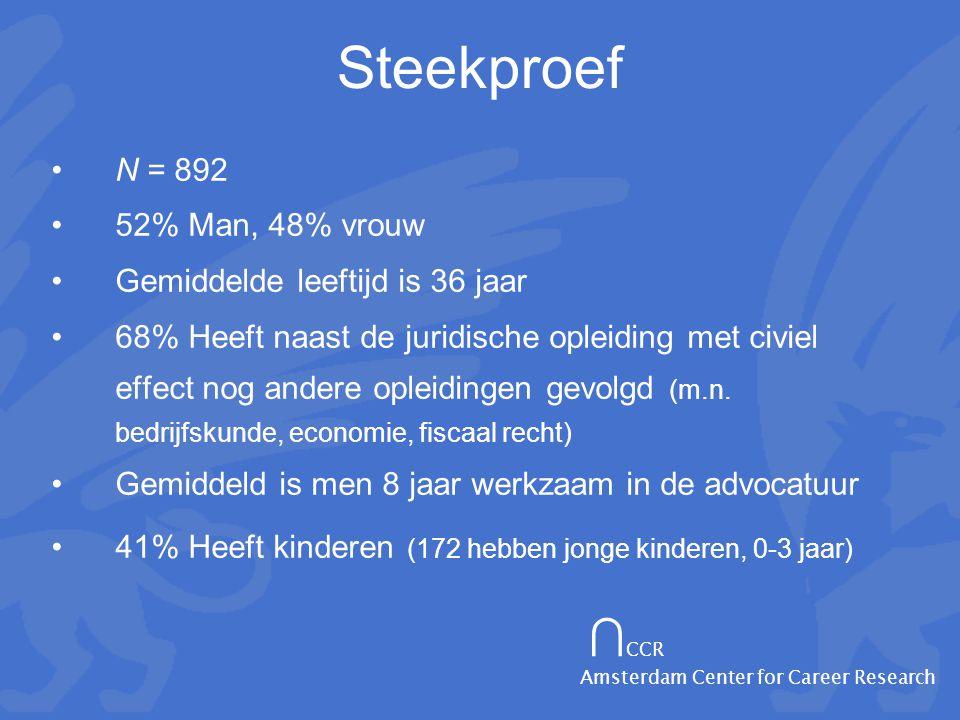∩ CCR Amsterdam Center for Career Research Steekproef •N = 892 •52% Man, 48% vrouw •Gemiddelde leeftijd is 36 jaar •68% Heeft naast de juridische opleiding met civiel effect nog andere opleidingen gevolgd (m.n.