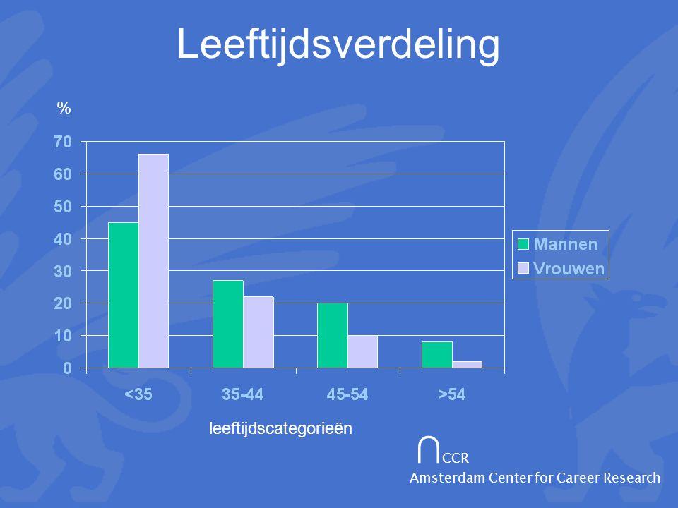 ∩ CCR Amsterdam Center for Career Research Leeftijdsverdeling % leeftijdscategorieën