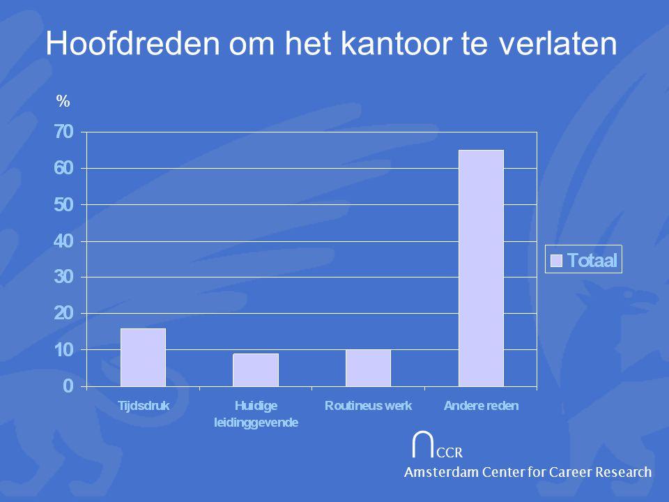 ∩ CCR Amsterdam Center for Career Research Hoofdreden om het kantoor te verlaten %
