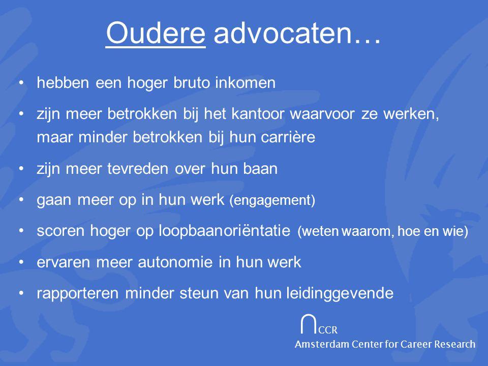 ∩ CCR Amsterdam Center for Career Research Oudere advocaten… •hebben een hoger bruto inkomen •zijn meer betrokken bij het kantoor waarvoor ze werken, maar minder betrokken bij hun carrière •zijn meer tevreden over hun baan •gaan meer op in hun werk (engagement) •scoren hoger op loopbaanoriëntatie (weten waarom, hoe en wie) •ervaren meer autonomie in hun werk •rapporteren minder steun van hun leidinggevende