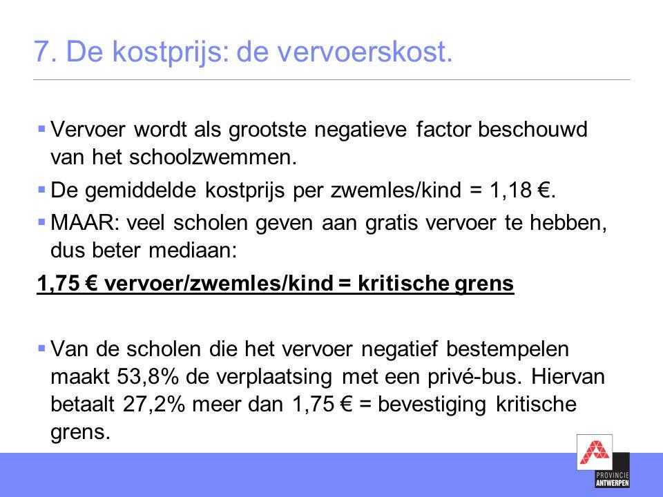 7. De kostprijs: de vervoerskost.  Vervoer wordt als grootste negatieve factor beschouwd van het schoolzwemmen.  De gemiddelde kostprijs per zwemles