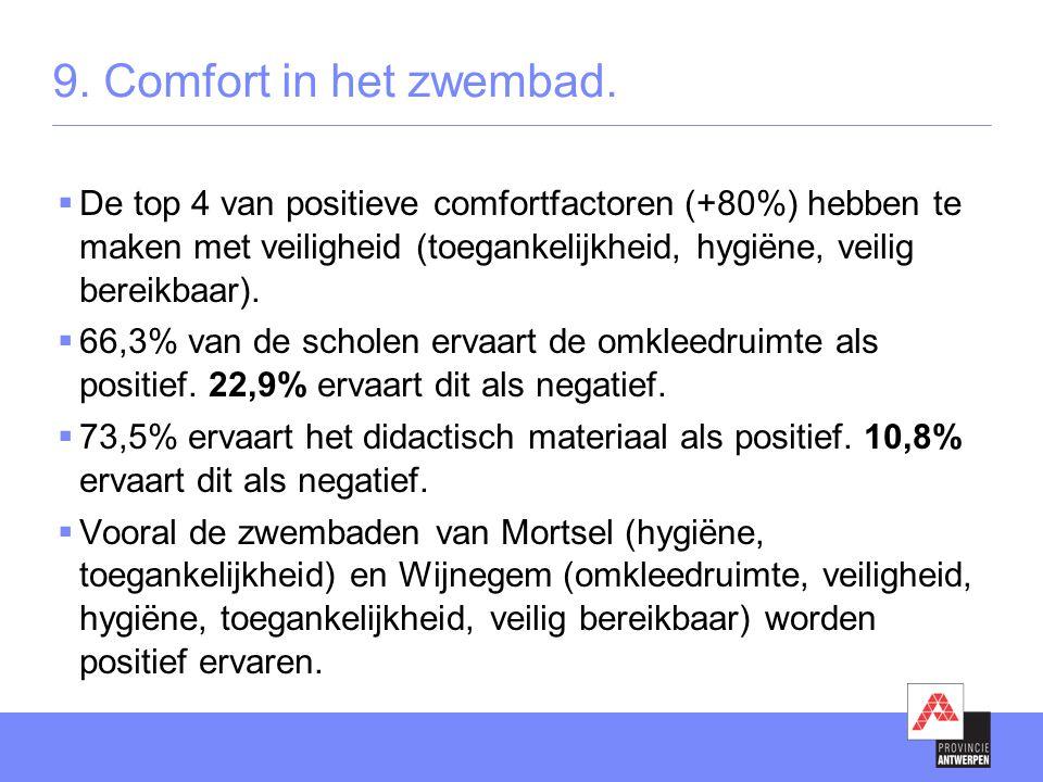 9. Comfort in het zwembad.  De top 4 van positieve comfortfactoren (+80%) hebben te maken met veiligheid (toegankelijkheid, hygiëne, veilig bereikbaa