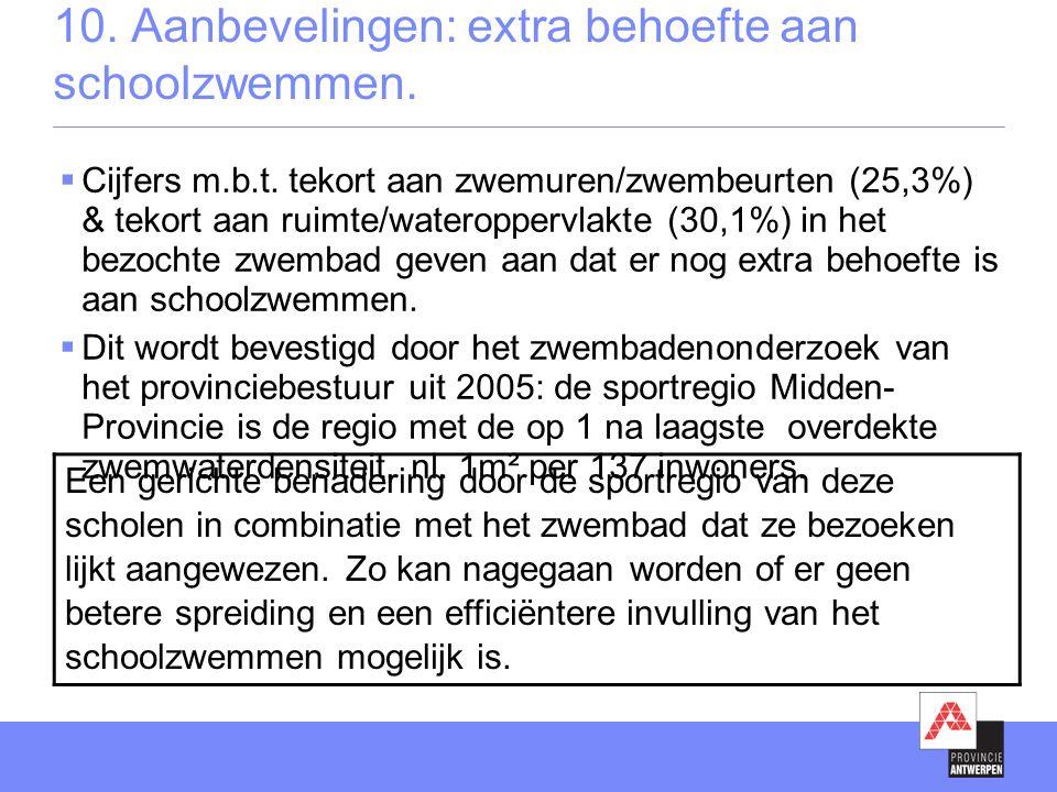 10. Aanbevelingen: extra behoefte aan schoolzwemmen.  Cijfers m.b.t. tekort aan zwemuren/zwembeurten (25,3%) & tekort aan ruimte/wateroppervlakte (30