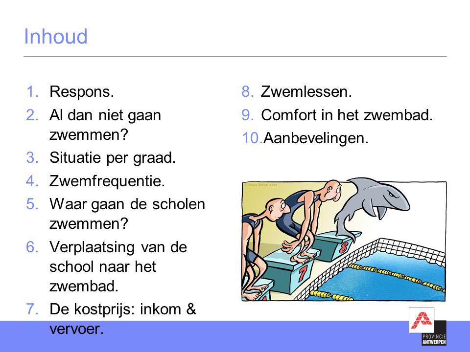 Inhoud  Respons.  Al dan niet gaan zwemmen?  Situatie per graad.  Zwemfrequentie.  Waar gaan de scholen zwemmen?  Verplaatsing van de scho