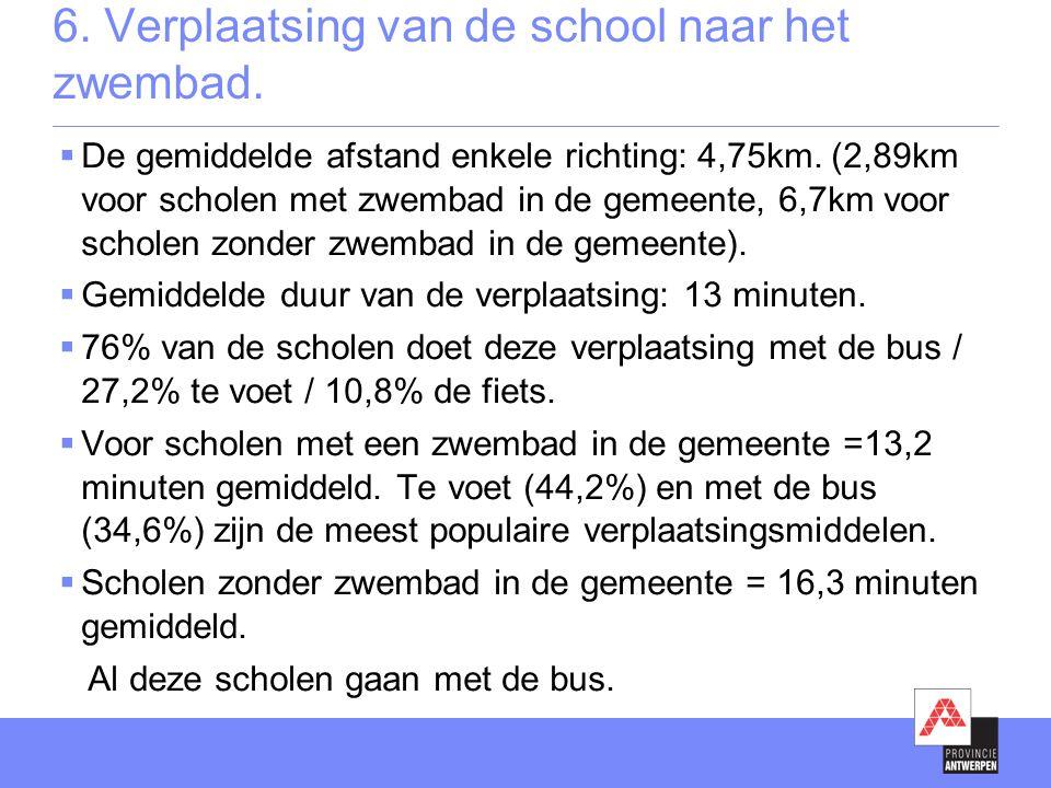 6. Verplaatsing van de school naar het zwembad.  De gemiddelde afstand enkele richting: 4,75km. (2,89km voor scholen met zwembad in de gemeente, 6,7k