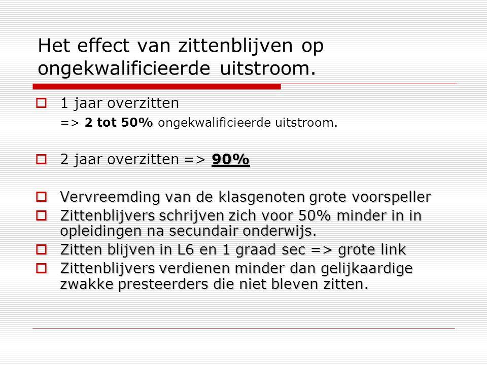 Het effect van zittenblijven op ongekwalificieerde uitstroom.  1 jaar overzitten => 2 tot 50% ongekwalificieerde uitstroom. 90%  2 jaar overzitten =